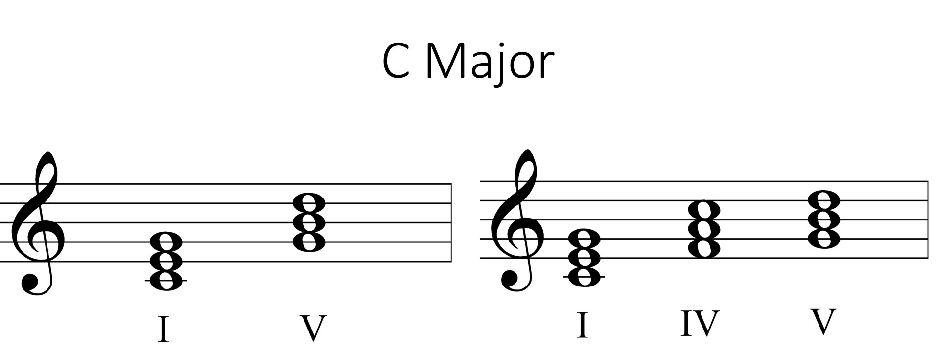 Primary triads in C Major on the staff